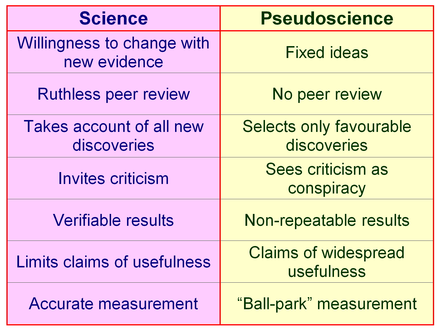 pseudoscience vs science Conptt science vs non-science steven dickhaus (ensi '89)  collection of short paragraphs reflecting science, non-science, emerging science, and pseudoscience.
