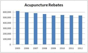 Click full size, Acupuncture Consultations 2005-2012