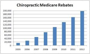 Click full size. Chiropractic rebates 2005-2012