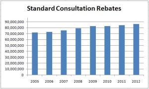 Standard rebates