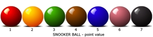 snooker ball value